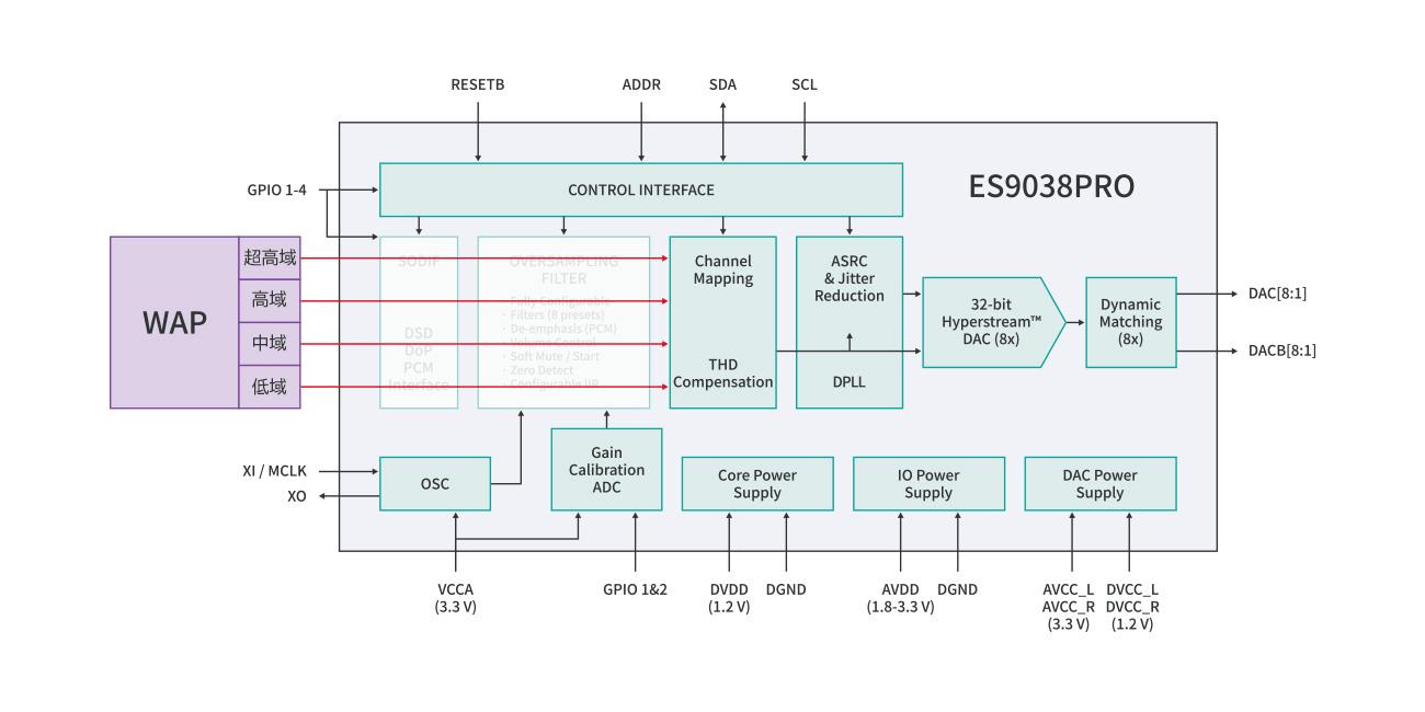 WDAC3C-digital-topography